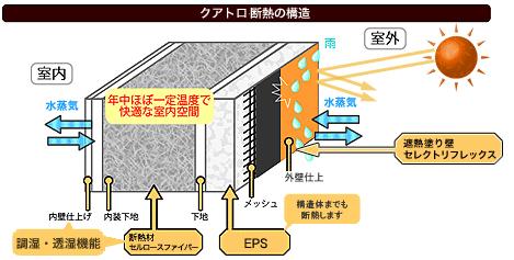 遮熱・断熱・調湿・透湿というマイホームの長寿命化に必要な性能全てを適えた「クアトロ断熱工法」