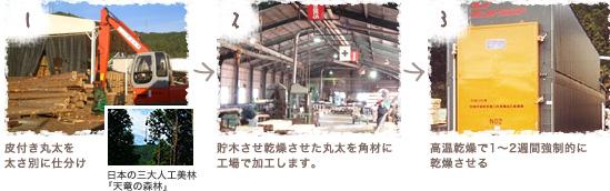 グリーンライフ兵庫の良質乾燥無垢材製造過程