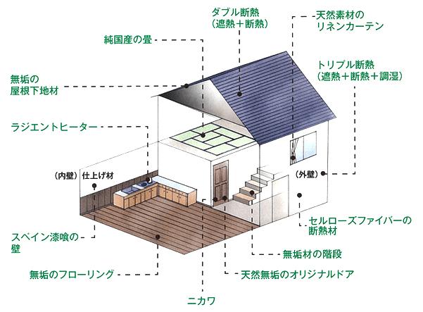 「ゼロ宣言の家」の場合
