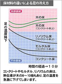 床材量の違いによる足の冷え方